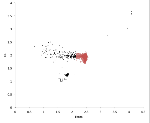 Fig 9. Detector spectrum of one 6 minute measurement. Red dots (n=40933) are counted 14C events. Black dots (n=430) are scattered 14C and Lithium atoms (labelled) that have made it into the detector.